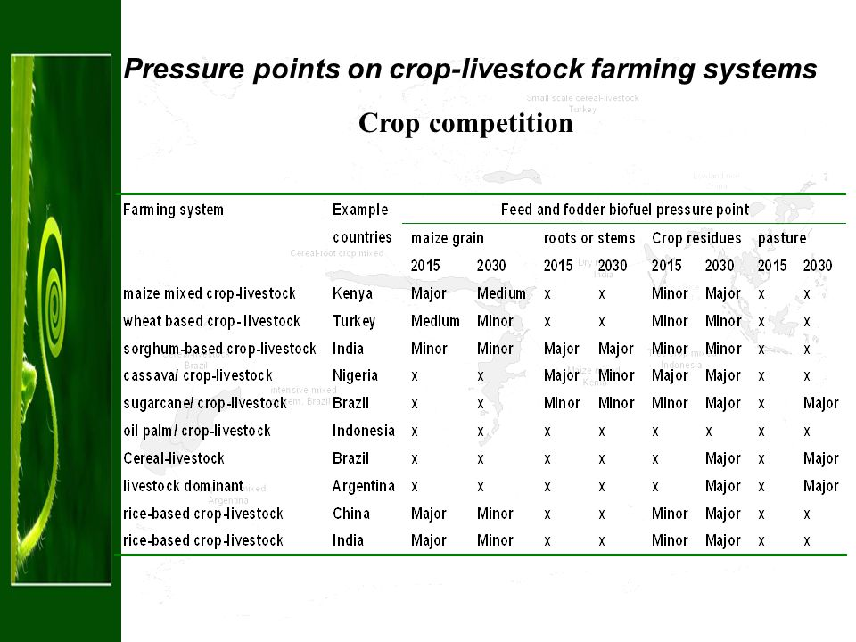 Pressure points on crop-livestock farming systems Crop competition