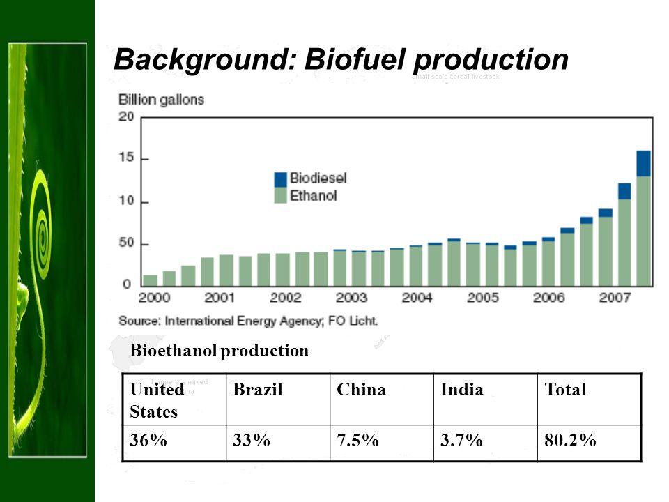 Background: Biofuel production United States BrazilChinaIndiaTotal 36%33%7.5%3.7%80.2% Bioethanol production