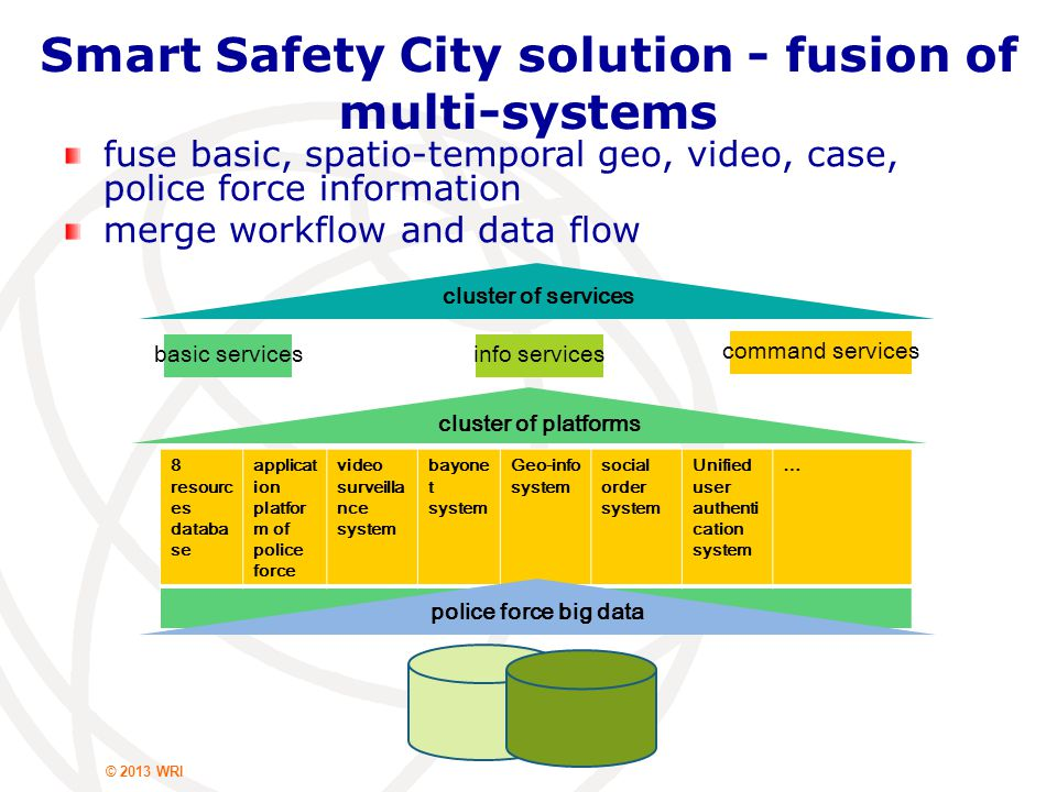video surveillance platform VPN videopublic vidao application response system internet cafe mngt police force platform vehicle info thefted vehicle info GIS image database police mobile terminal bayonettargetingcase mngt indexinganalysis …… cI NINI NINI CC TITI TITI department ODOD ODOD alert street patrol emergenc y bayonet Smart Safety City solution - integrated application comprehensive platform: case centric, image based, intelligent analysis, data mining innovative application: all-types-police oriented(criminal investigation, network investigation, tech investigation, command center...) integrated, intelligent
