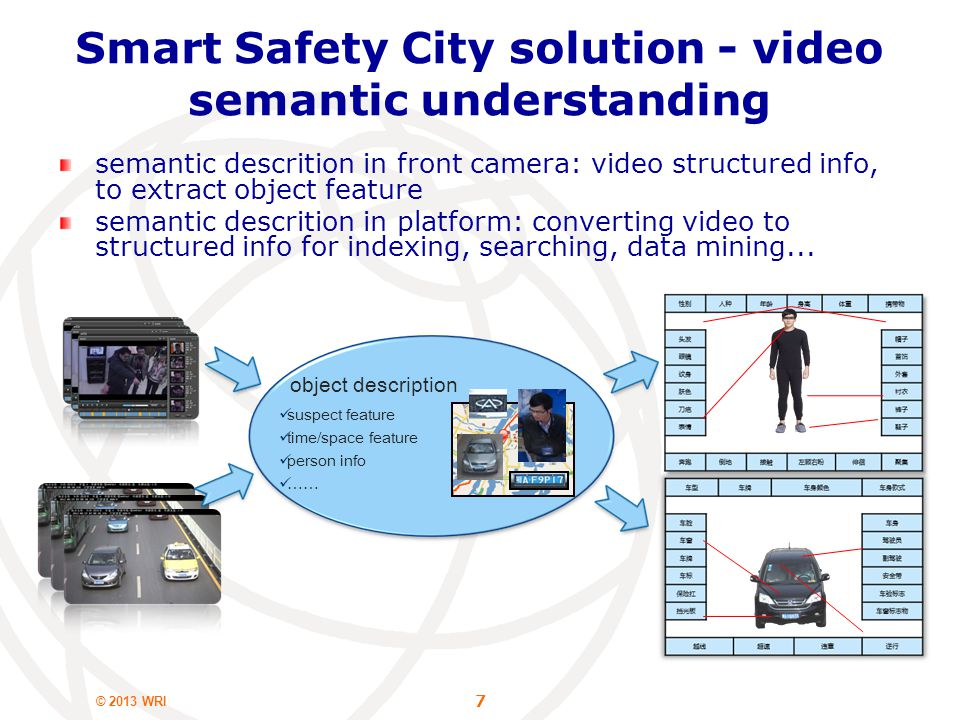 © 2013 WRI 7 object description suspect feature time/space feature person info …… Smart Safety City solution - video semantic understanding semantic descrition in front camera: video structured info, to extract object feature semantic descrition in platform: converting video to structured info for indexing, searching, data mining...