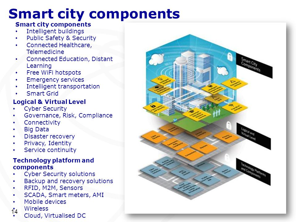 14 Smart city components Intelligent buildings Public Safety & Security Connected Healthcare, Telemedicine Connected Education, Distant Learning Free