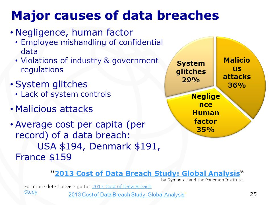 25 2013 Cost of Data Breach Study: Global Analysis2013 Cost of Data Breach Study: Global Analysis