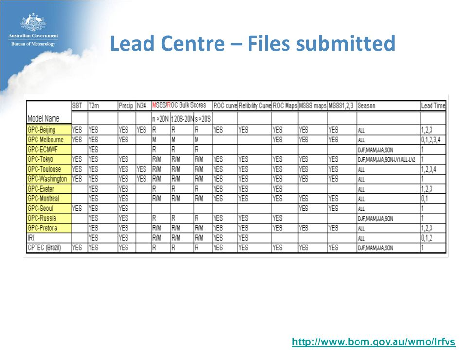 Lead Centre – Files submitted http://www.bom.gov.au/wmo/lrfvs