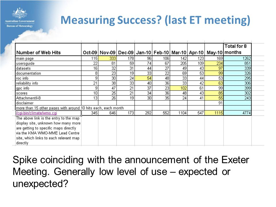 Measuring Success. (last ET meeting) Spike coinciding with the announcement of the Exeter Meeting.