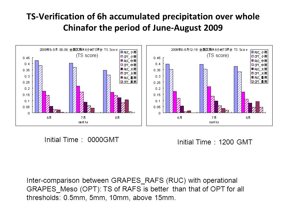 Initial Time : 0000GMT Initial Time : 1200 GMT (TS score) TS-Verification of 6h accumulated precipitation over whole Chinafor the period of June-August 2009 Inter-comparison between GRAPES_RAFS (RUC) with operational GRAPES_Meso (OPT): TS of RAFS is better than that of OPT for all thresholds: 0.5mm, 5mm, 10mm, above 15mm.