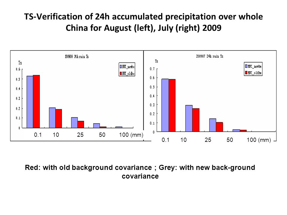Red: with old background covariance ; Grey: with new back-ground covariance (mm) TS-Verification of 24h accumulated precipitation over whole China for August (left), July (right) 2009