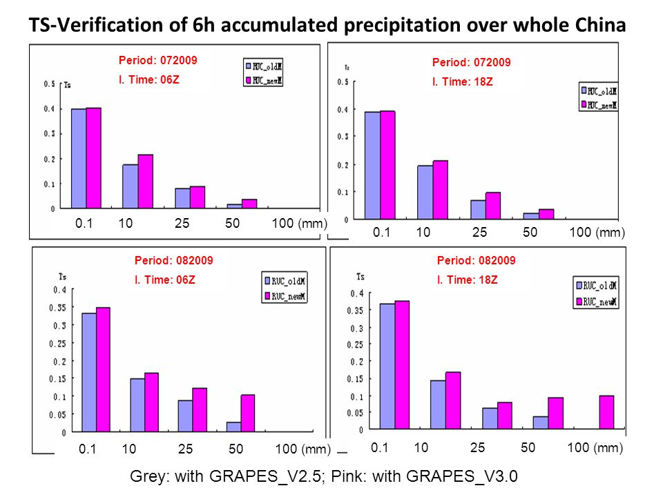 Grey: with GRAPES_V2.5; Pink: with GRAPES_V (mm) TS-Verification of 6h accumulated precipitation over whole China Period: I.