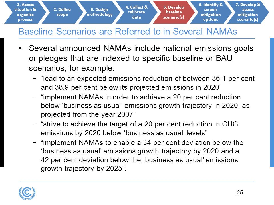 3.25 25 Baseline Scenarios are Referred to in Several NAMAs Several announced NAMAs include national emissions goals or pledges that are indexed to sp