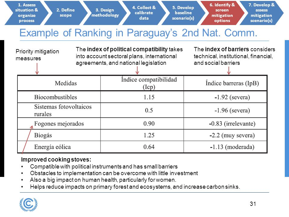 3.31D.31 31 Example of Ranking in Paraguay's 2nd Nat. Comm. Improved cooking stoves: Compatible with political instruments and has small barriers Obst