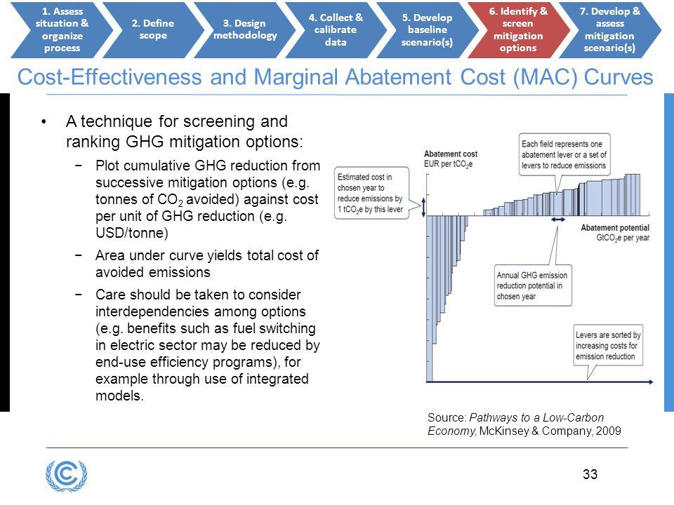 3.33 33 Cost-Effectiveness and Marginal Abatement Cost (MAC) Curves A technique for screening and ranking GHG mitigation options: −Plot cumulative GHG