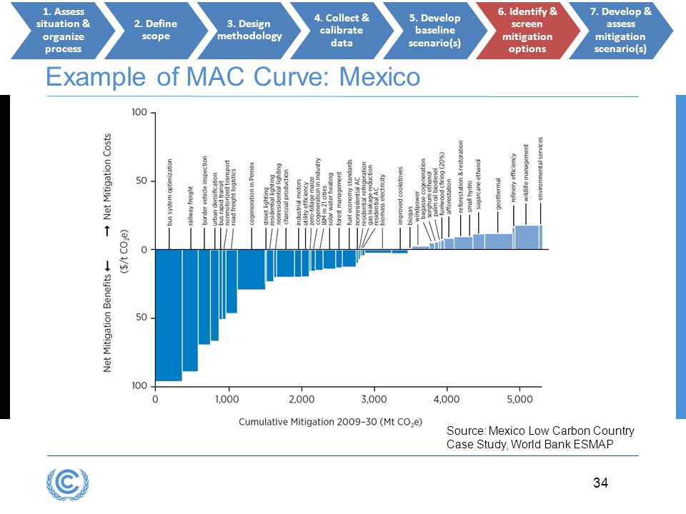 3.34 34 Example of MAC Curve: Mexico Source: Mexico Low Carbon Country Case Study, World Bank ESMAP 1. Assess situation & organize process 2. Define s