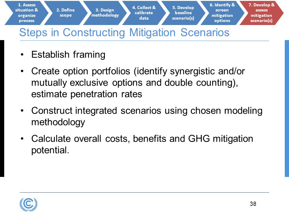 3.38 38 Steps in Constructing Mitigation Scenarios Establish framing Create option portfolios (identify synergistic and/or mutually exclusive options