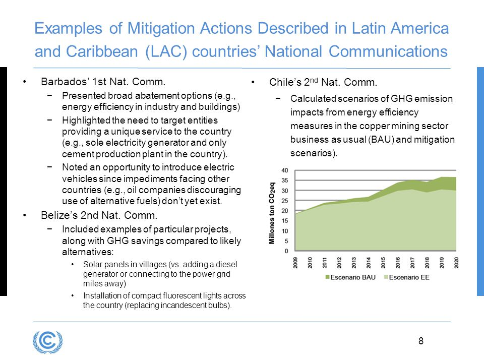 3.8D.8 8 Examples of Mitigation Actions Described in Latin America and Caribbean (LAC) countries' National Communications Barbados' 1st Nat. Comm. −Pr