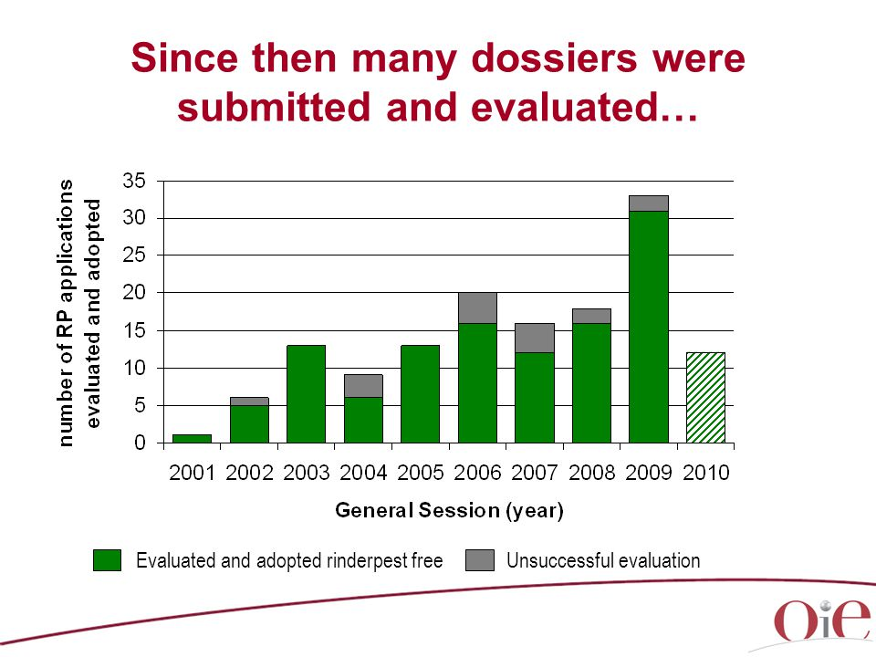 Since then many dossiers were submitted and evaluated… Evaluated and adopted rinderpest free Unsuccessful evaluation