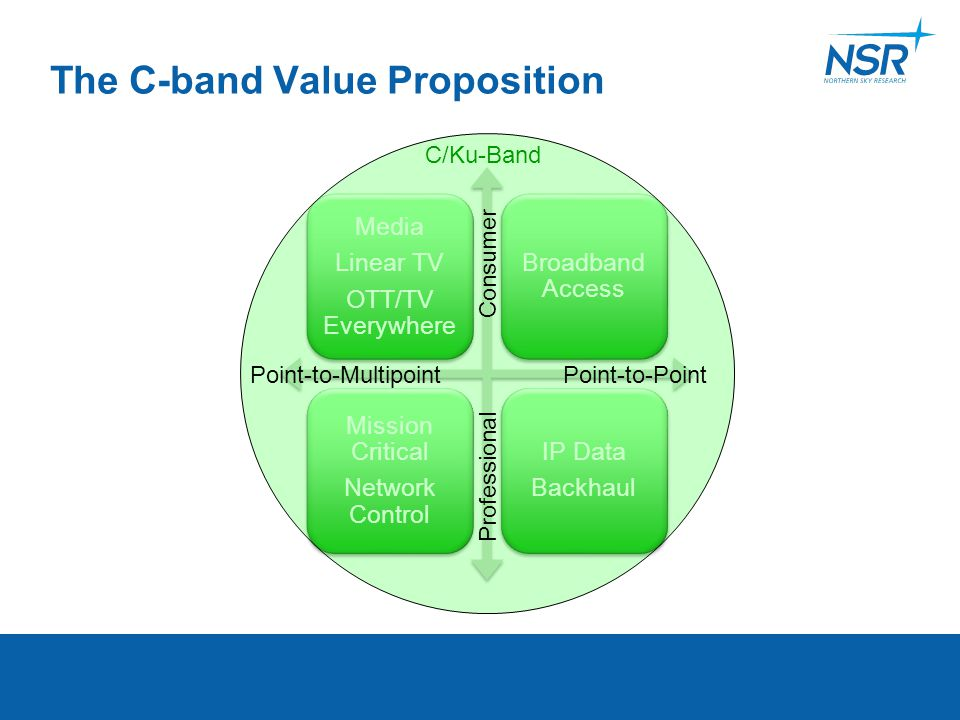 The C-band Value Proposition Media Linear TV OTT/TV Everywhere Broadband Access Mission Critical Network Control IP Data Backhaul C/Ku-Band Consumer P