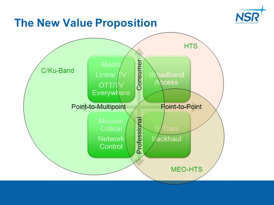 The New Value Proposition Media Linear TV OTT/TV Everywhere Broadband Access Mission Critical Network Control IP Data Backhaul C/Ku-Band HTS MEO-HTS C