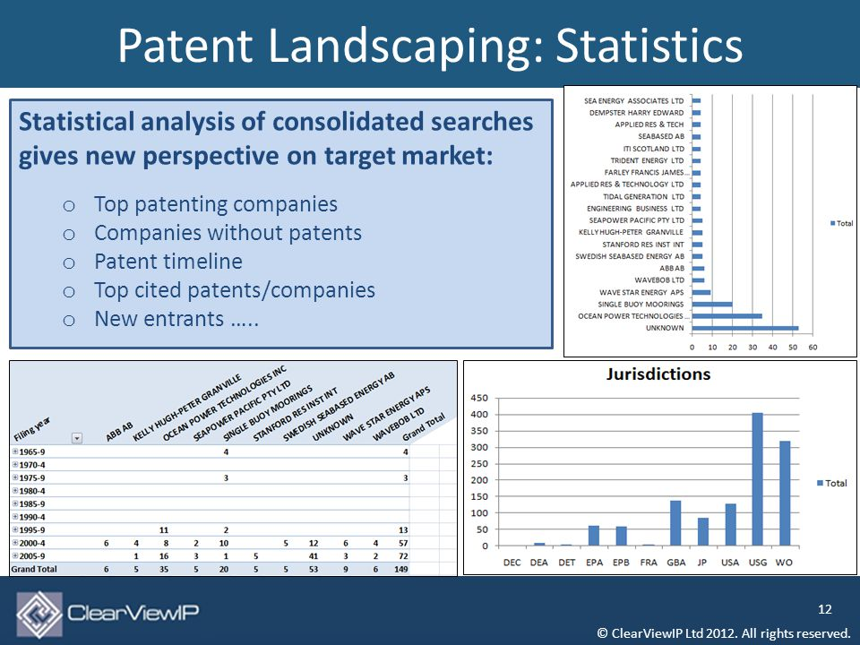 Patent Landscaping: Statistics © ClearViewIP Ltd 2012.