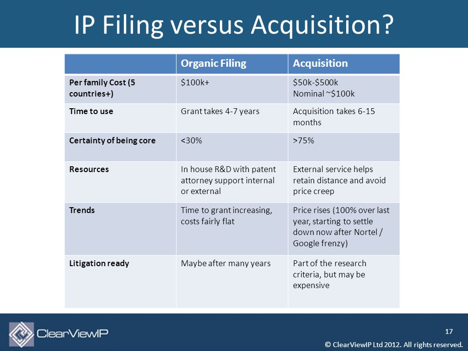 IP Filing versus Acquisition. © ClearViewIP Ltd 2012.