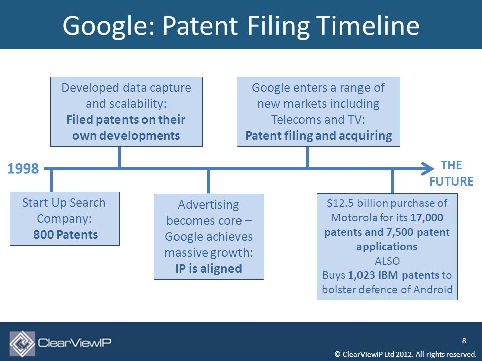Google: Patent Filing Timeline © ClearViewIP Ltd 2012.