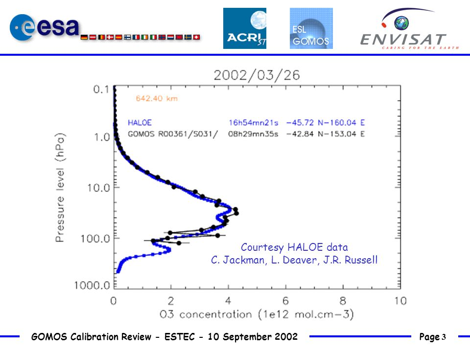 Page 14 GOMOS Calibration Review - ESTEC - 10 September 2002  Short-scale features rather well captured for some profiles  Need of a larger number of measurements for more systematic studies: variation with latitude variation with distance variation with season  Use of averaging kernels  Support from assimilation tools Conclusions and perspectives