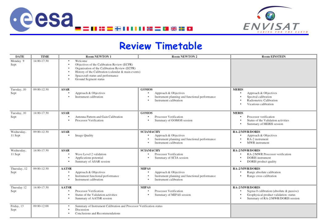 Page 6 ENVISAT Calibration Review, ESTEC, 9 September 2002 Review Timetable