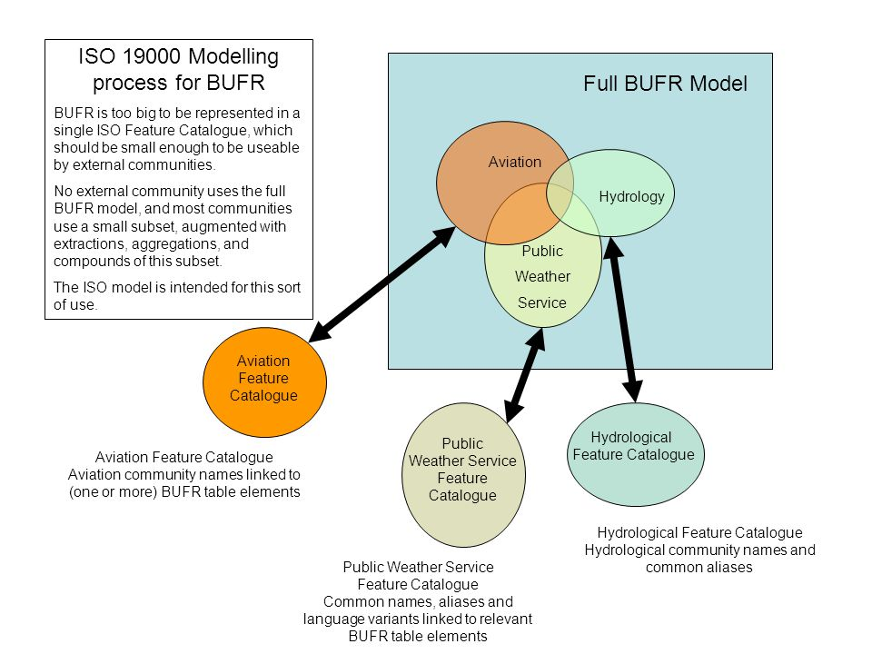 Full BUFR Model ISO 19000 Modelling process for BUFR BUFR is too big to be represented in a single ISO Feature Catalogue, which should be small enough to be useable by external communities.