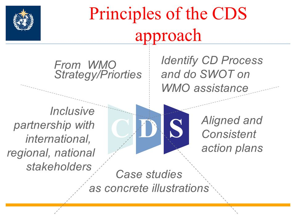 Principles of the CDS approach CDS From WMO Strategy/Priorties Case studies as concrete illustrations Inclusive partnership with international, regional, national stakeholders Identify CD Process and do SWOT on WMO assistance Aligned and Consistent action plans
