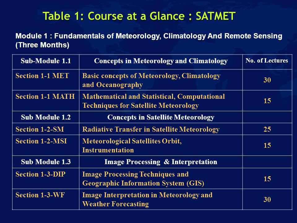 Table 1: Course at a Glance : SATMET Module 1 : Fundamentals of Meteorology, Climatology And Remote Sensing (Three Months) Sub-Module 1.1Concepts in Meteorology and Climatology No.