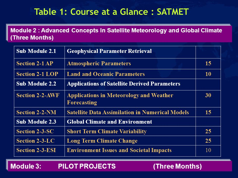 Module 2 : Advanced Concepts In Satellite Meteorology and Global Climate (Three Months) Sub Module 2.1Geophysical Parameter Retrieval Section 2-1 APAtmospheric Parameters15 Section 2-1 LOPLand and Oceanic Parameters10 Sub Module 2.2Applications of Satellite Derived Parameters Section 2-2-AWFApplications in Meteorology and Weather Forecasting 30 Section 2-2-NMSatellite Data Assimilation in Numerical Models15 Sub Module 2.3Global Climate and Environment Section 2-3-SCShort Term Climate Variability25 Section 2-3-LCLong Term Climate Change25 Section 2-3-ESIEnvironment Issues and Societal Impacts10 Module 3: PILOT PROJECTS(Three Months) Table 1: Course at a Glance : SATMET
