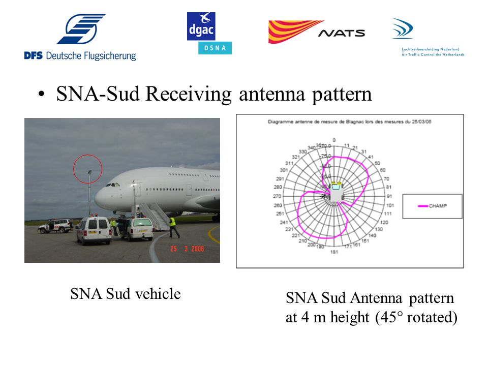 SNA-Sud Receiving antenna pattern SNA Sud vehicle SNA Sud Antenna pattern at 4 m height (45° rotated)