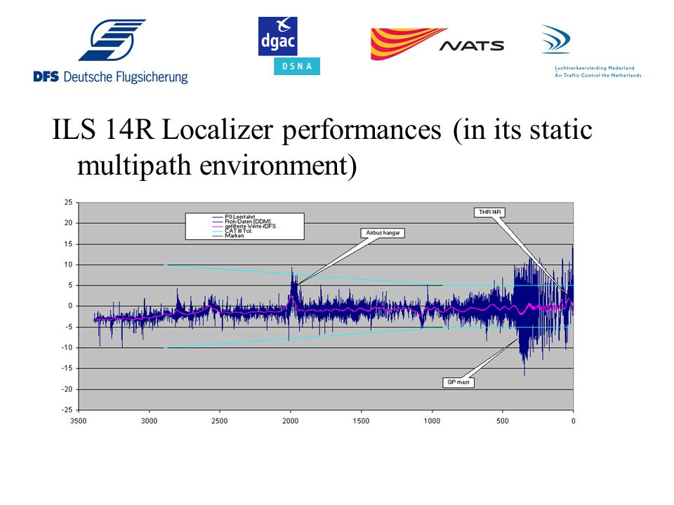 ILS 14R Localizer performances (in its static multipath environment)