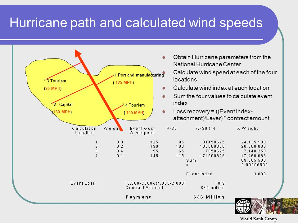 World Bank Group Hurricane path and calculated wind speeds * 2 Capital (130 MPH) 1 Port and manufacturing ( 125 MPH) * 3 Tourism (95 MPH) * 4 Tourism ( 145 MPH) Obtain Hurricane parameters from the National Hurricane Center Calculate wind speed at each of the four locations Calculate wind index at each location Sum the four values to calculate event index Loss recovery = ((Event Index- attachment)/Layer) * contract amount