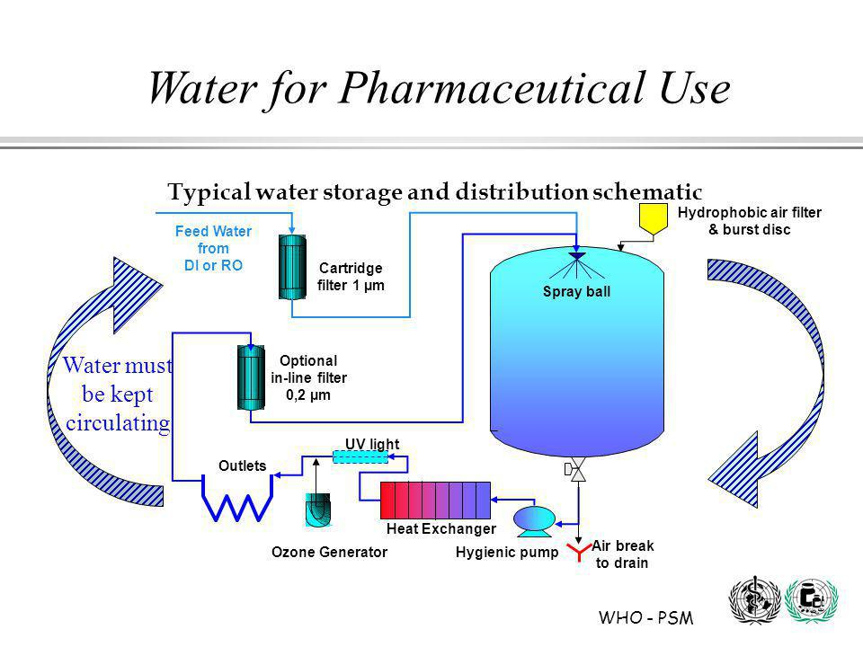 WHO - PSM Water for Pharmaceutical Use Typical water storage and distribution schematic Water must be kept circulating Spray ball Cartridge filter 1 µm Air break to drain Outlets Hygienic pump Optional in-line filter 0,2 µm UV light Feed Water from DI or RO Heat Exchanger Ozone Generator Hydrophobic air filter & burst disc