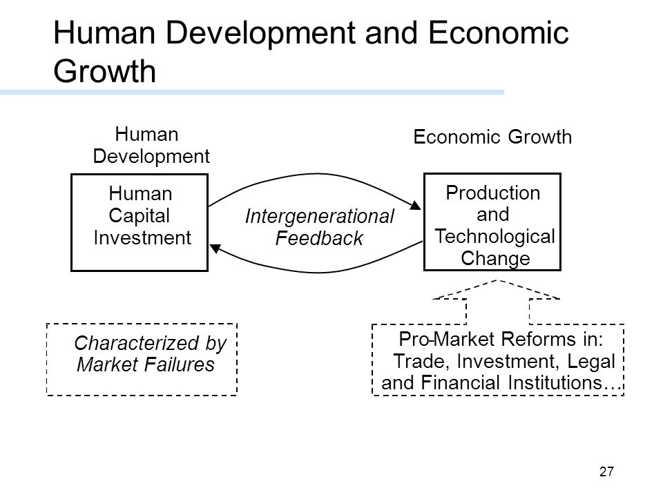 27 Human Development and Economic Growth