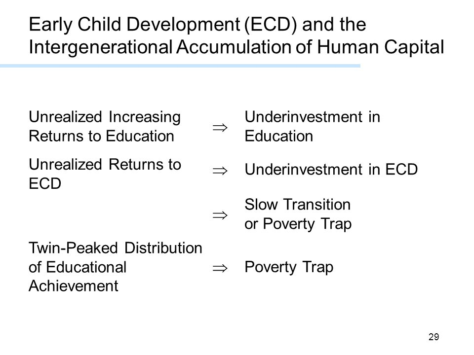 29 Poverty Trap  Twin-Peaked Distribution of Educational Achievement Slow Transition or Poverty Trap  Underinvestment in ECD  Unrealized Returns to ECD Underinvestment in Education  Unrealized Increasing Returns to Education Early Child Development (ECD) and the Intergenerational Accumulation of Human Capital