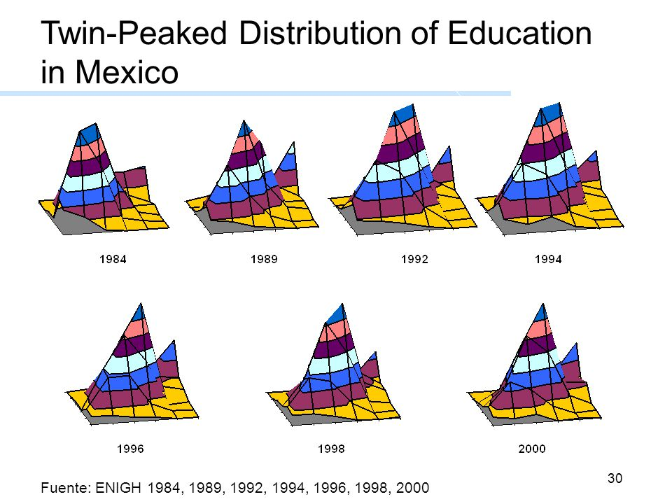 30 Twin-Peaked Distribution of Education in Mexico Fuente: ENIGH 1984, 1989, 1992, 1994, 1996, 1998, 2000