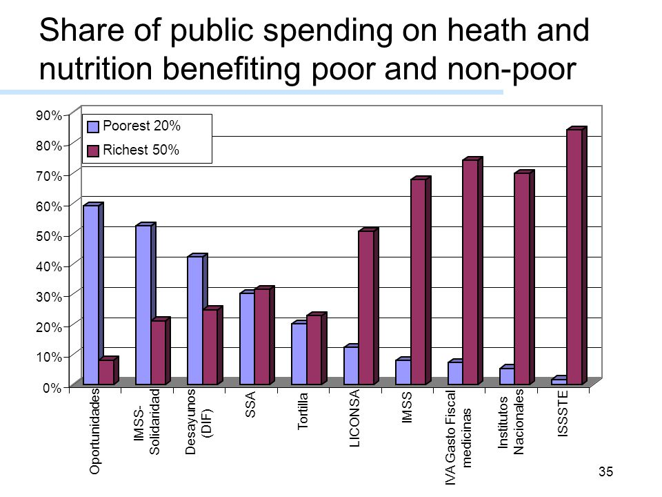 35 Share of public spending on heath and nutrition benefiting poor and non-poor
