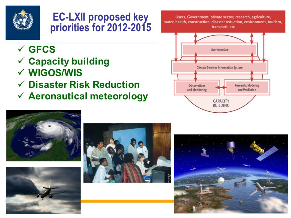12 EC-LXII proposed key priorities for 2012-2015 GFCS Capacity building WIGOS/WIS Disaster Risk Reduction Aeronautical meteorology