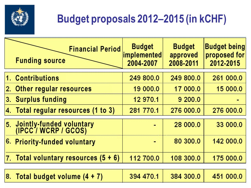 13 Budget proposals 2012–2015 (in kCHF)