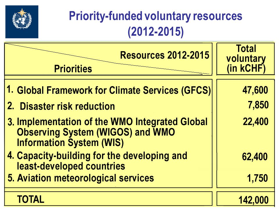 14 Priority-funded voluntary resources (2012-2015)
