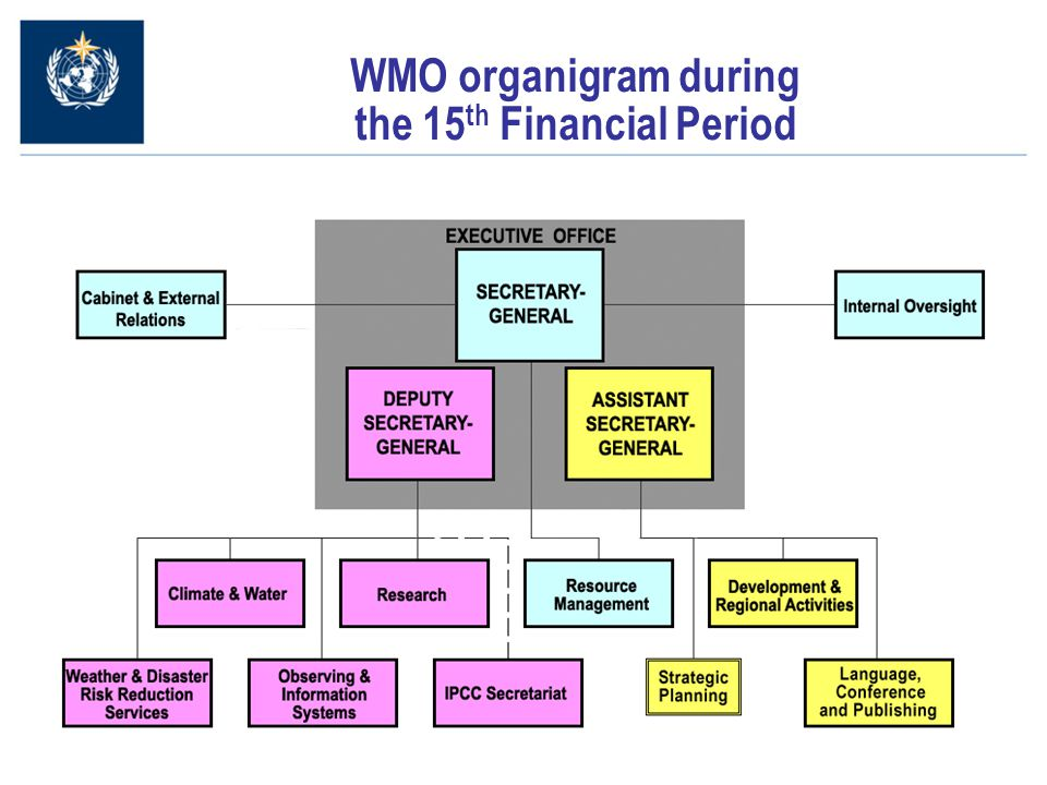 5 WMO organigram during the 15 th Financial Period