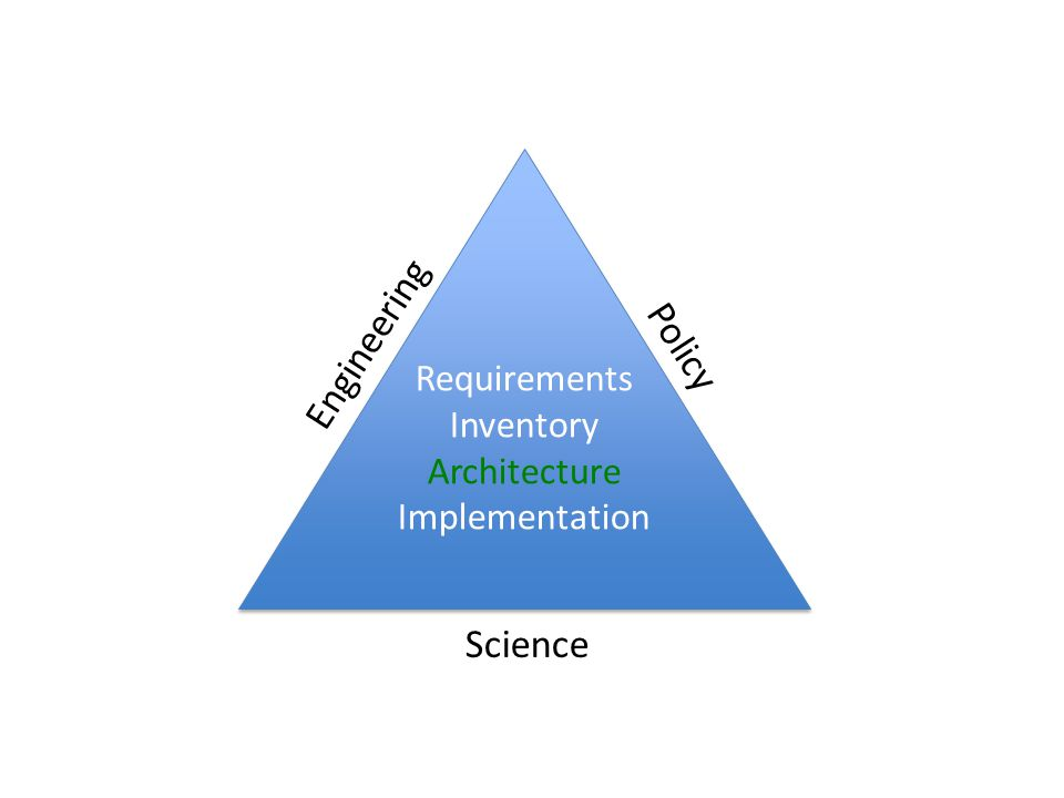 Requirements Inventory Architecture Implementation Requirements Inventory Architecture Implementation Science Engineering Policy