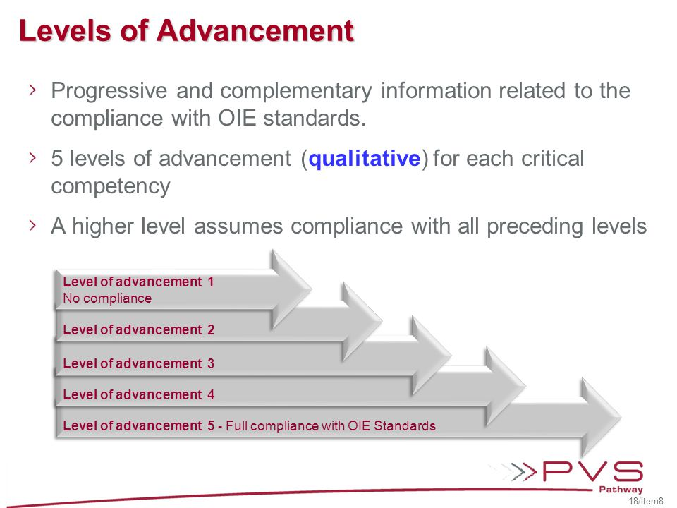 Level of advancement 5 - Full compliance with OIE Standards Levels of Advancement Progressive and complementary information related to the compliance with OIE standards.