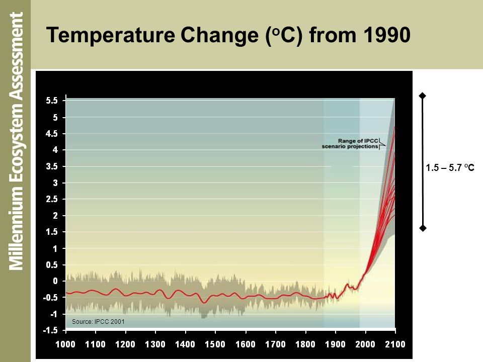 Temperature Change ( o C) from 1990 1.5 – 5.7 o C Source: IPCC 2001