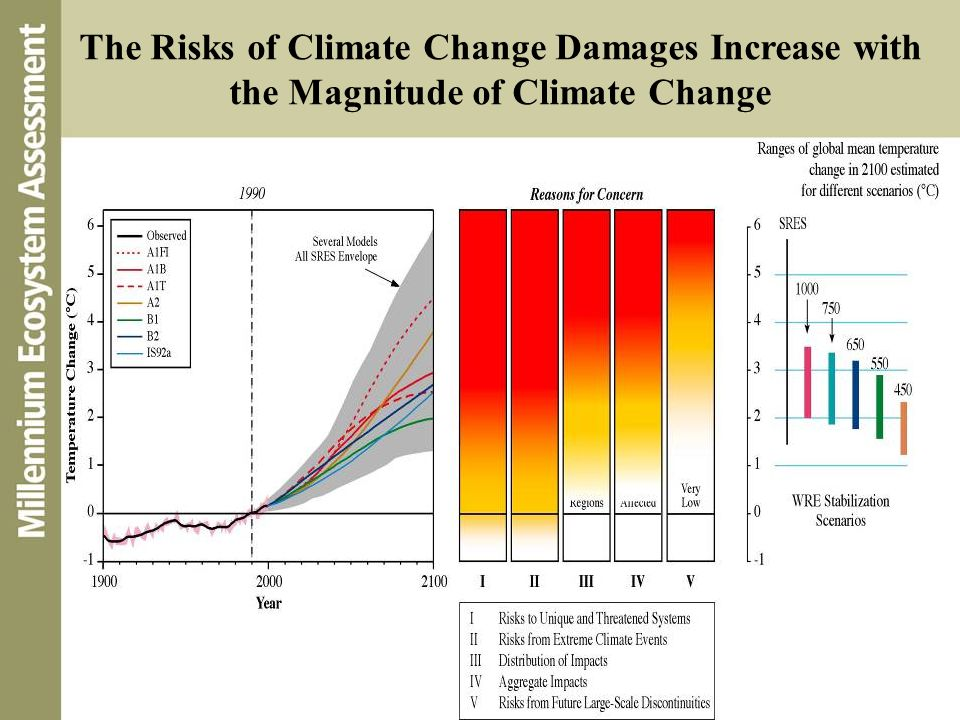 The Risks of Climate Change Damages Increase with the Magnitude of Climate Change
