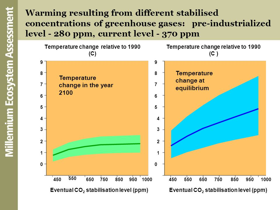 Warming resulting from different stabilised concentrations of greenhouse gases: pre-industrialized level - 280 ppm, current level - 370 ppm Temperatur