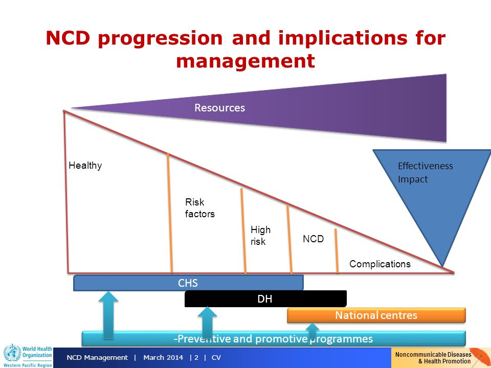 Noncommunicable Diseases & Health Promotion NCD Management | March 2014 | 2 | CV NCD progression and implications for management Healthy Risk factors