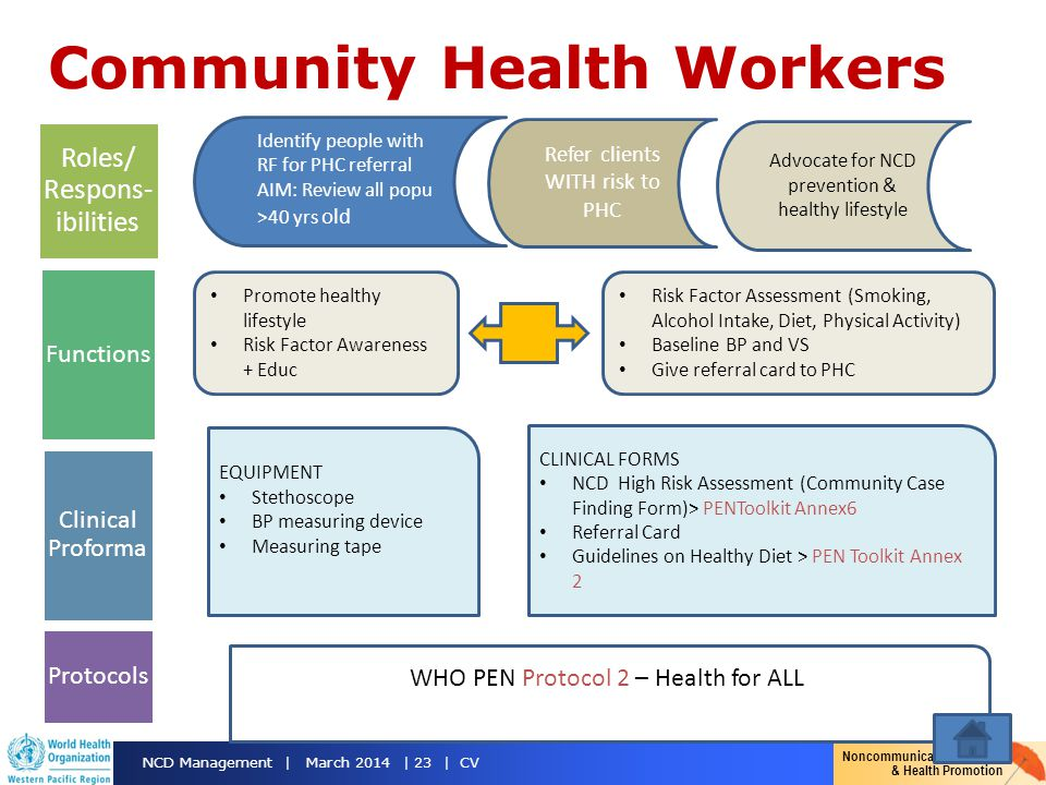 Noncommunicable Diseases & Health Promotion NCD Management | March 2014 | 23 | CV Community Health Workers Promote healthy lifestyle Risk Factor Aware