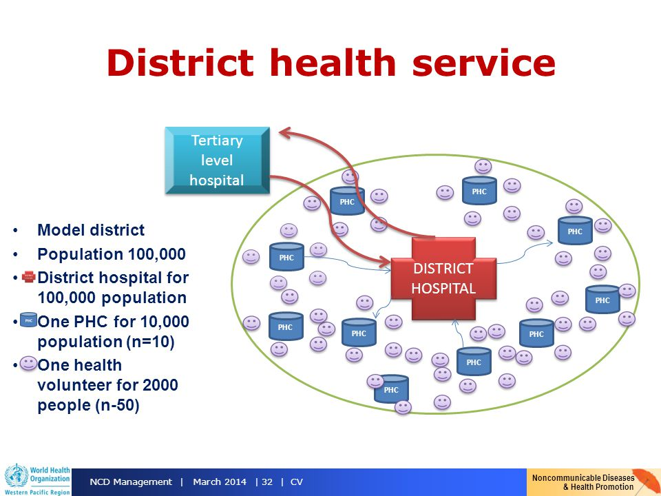 Noncommunicable Diseases & Health Promotion NCD Management | March 2014 | 32 | CV District health service Model district Population 100,000 District h