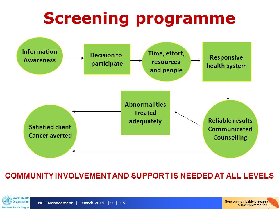 Noncommunicable Diseases & Health Promotion NCD Management | March 2014 | 9 | CV Screening programme Information Awareness Decision to participate Time, effort, resources and people Responsive health system Reliable results Communicated Counselling Abnormalities Treated adequately Satisfied client Cancer averted COMMUNITY INVOLVEMENT AND SUPPORT IS NEEDED AT ALL LEVELS